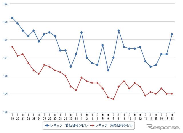 Regular street price (e fuel consumption survey)