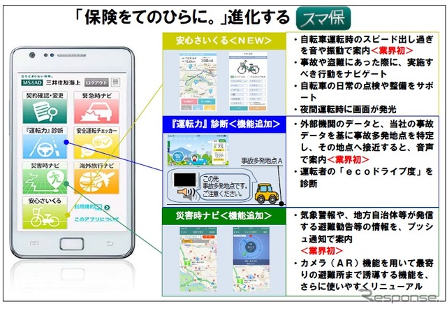 Mitsui Sumitomo Insurance Co., to go see SM retention service, bike-friendly, such as adding