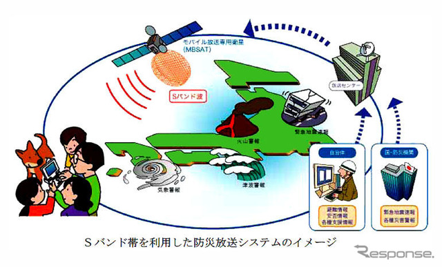 Disaster prevention broadcasting by mobile broadcasting---to the Council to establish