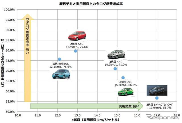 Successive Demio fuel and catalog fuel consumption percentage