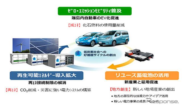 شركة سوميتومو، بناء الأعمال تجارية النموذجية استخدام بطاريات قابلة لإعادة الاستخدام EV