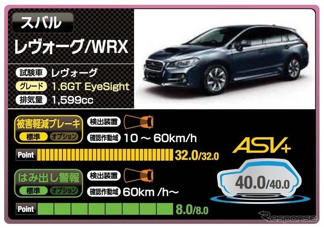 Levogue / WRX Subaru (40 points)
