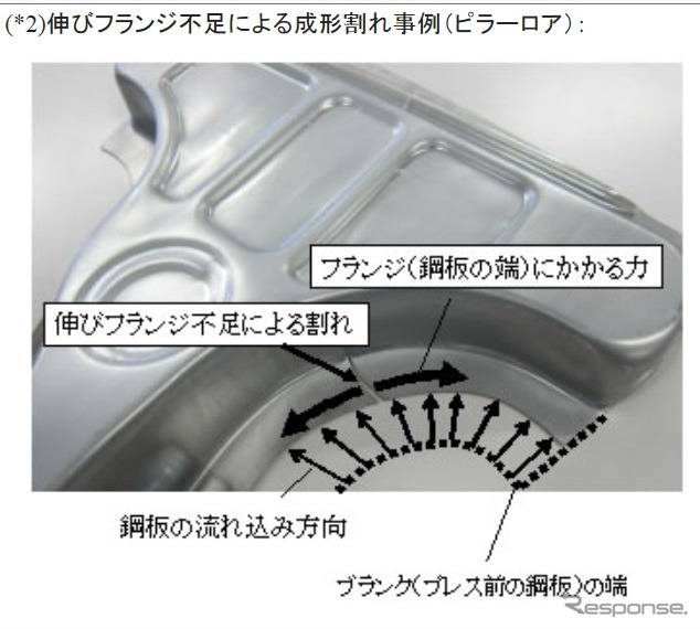 """JFE steel, """"high growth-growth flange type high strength alloy of galvannealed steel ' development"""