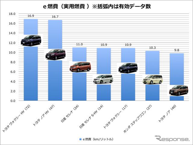 Minivan fuel e-fuel economy data