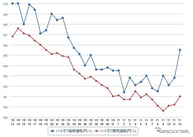 High-octane gasoline street price (e fuel consumption survey)