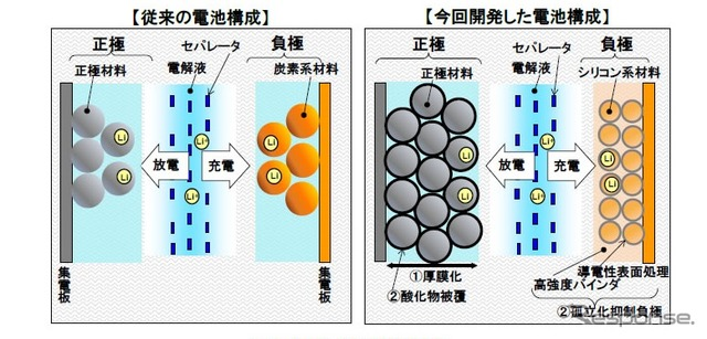 High energy density battery technology overview