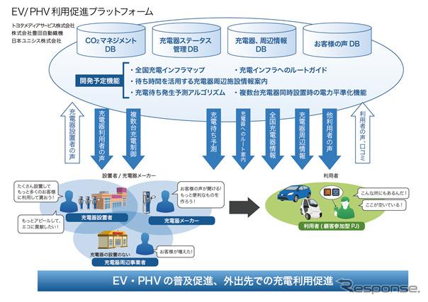 Conceptual diagram of a EV/PHV use promotion platform