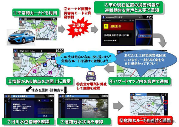 Mobile-friendly disaster information offer image based navigation system of sediment-related disaster caused by heavy rain