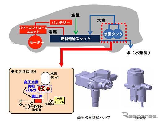 Jtekt Corporation developed high-pressure hydrogen supply valves and pressure reducing valves for fuel cell vehicles