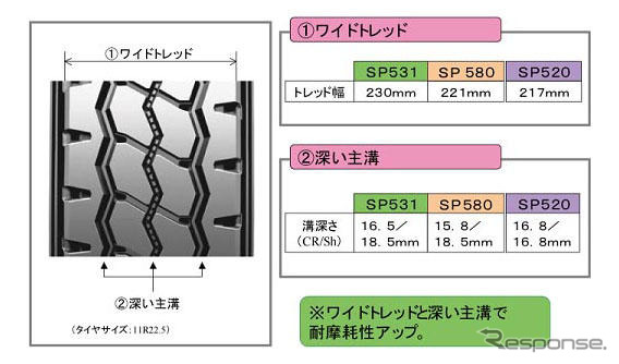Released with improved wear life, Dunlop リブラグ tyres