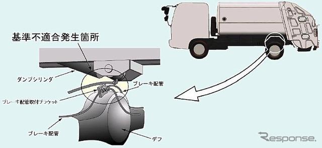 [Recall] Isuzu dust or car... Decrease in braking