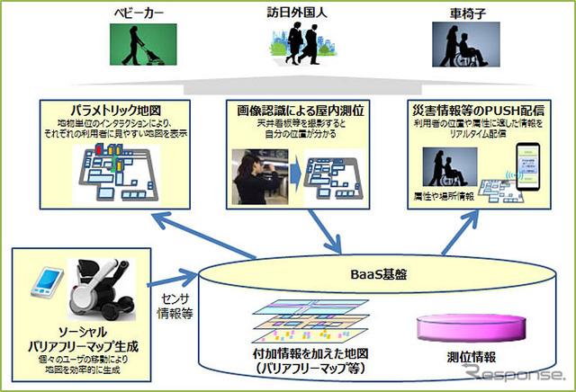 Towards diversity and navigation technology demonstration
