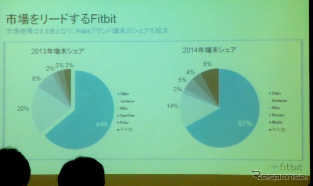 """During a media briefing by the Fitbit """"for the larger share of a competitive health system wearable Kan"""""""