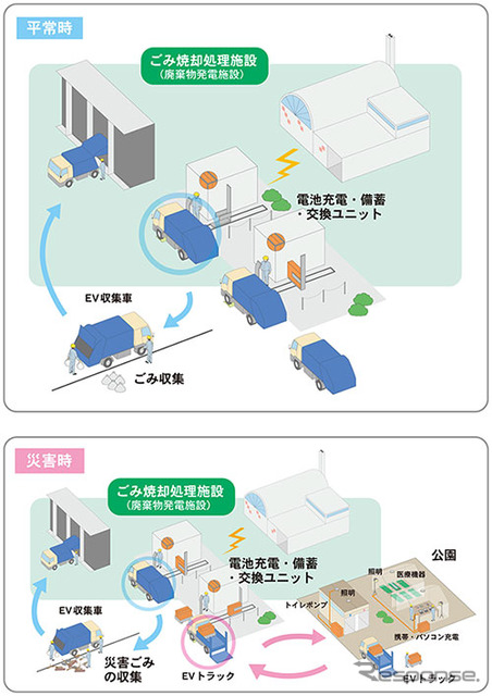 Energy recyclic garbage collection system image