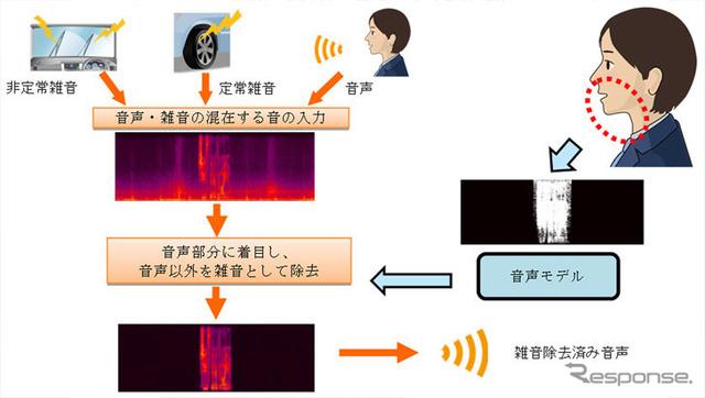 Mitsubishi Electric, noise elimination technology