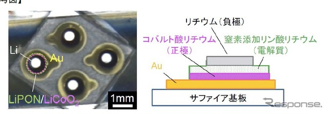 Schematic of all solid-state thin film lithium photo (left) and cross section (right)