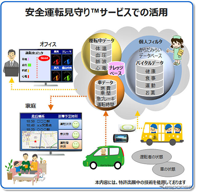 From Mirai driving watch protection service