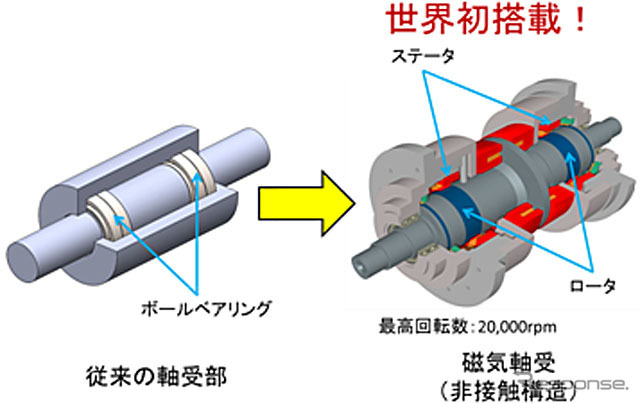 Developed by magnetic bearings