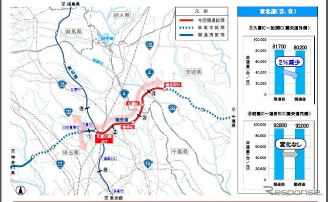 Area Central Road and Kuki shiraoka JCT ~ border Furukawa IC between opening one-week traffic analysis