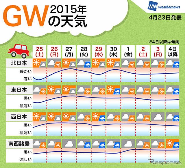 GW weather 2015