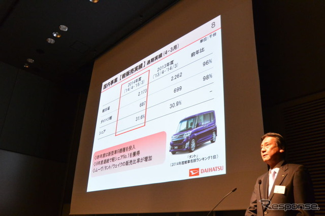 Daihatsu Motors financial results conference