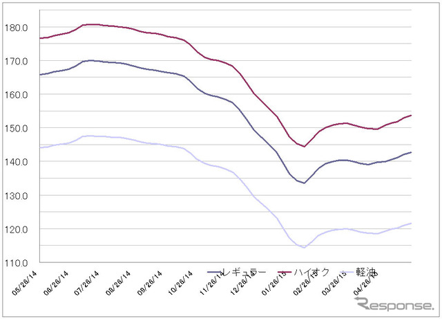 Gas station gasoline retail price (ANRE presentations based on responses to editorial charting)