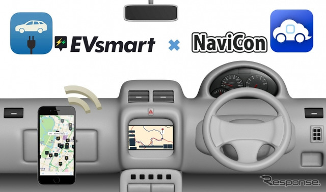Charging spot search service EVsmart for car navigation systems