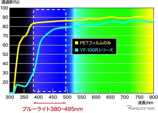 วายเอฟ-R ชุดความยาวคลื่นตัดเส้นโค้งประสิทธิภาพ