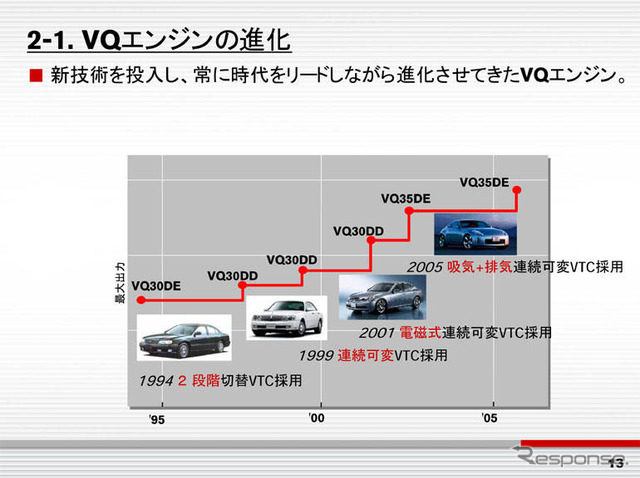 Nissan VQ engine 3.0 liter new possibilities