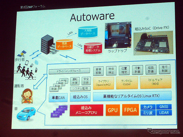 "ZMP Forum held in Tokyo's Roppongi (August 25-27) of mortar On the 25th, Kato spur Associate Professor of graduate school of information science, Nagoya University automatic driving system for open software ""Autoware' commentary"