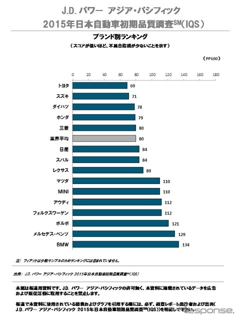 2015 Japan Automotive Initial Quality Study