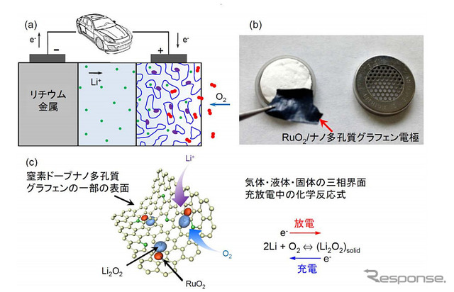 Lithium-air batteries and the expected reaction mechanism