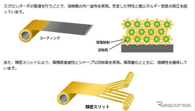 Application technology of Hitachi Maxell, Ltd.
