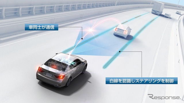 Toyota's automatic driving technology (reference image)