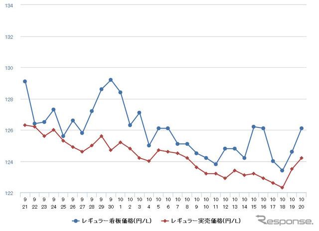 "Regular street price (according to the ""e-fuel"")"