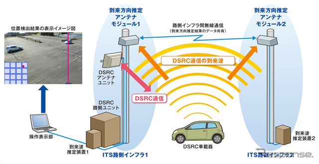 Next generation ITS road-side infrastructure wireless technology system configuration diagram