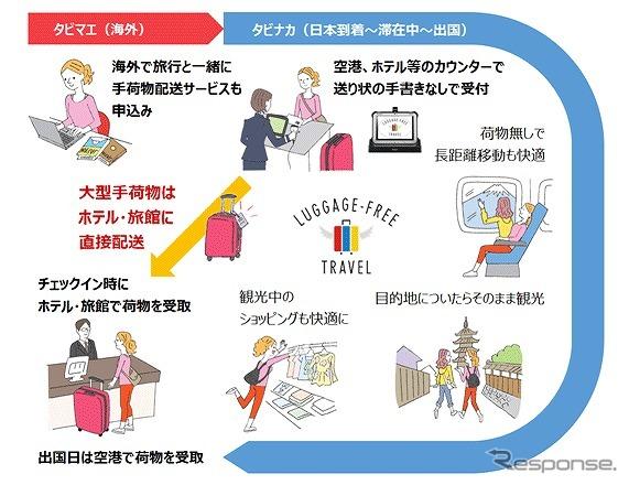 訪日外国人向け「手ぶら観光サービス」…実証実験:Responseより引用