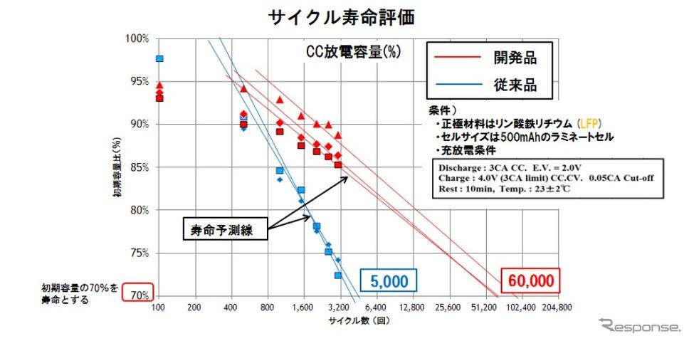 サイクル寿命評価