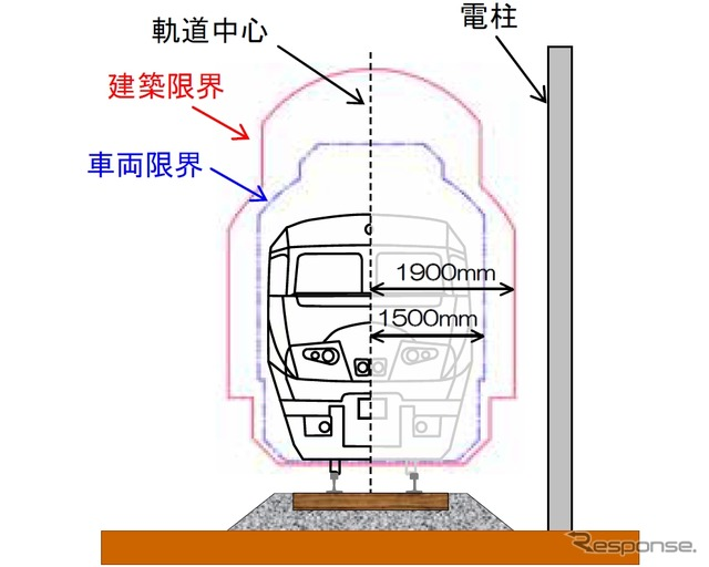一般的な鉄道の横断面図。地上施設を設置できない範... 一般的な鉄道の横断面図。地上施設を設置で