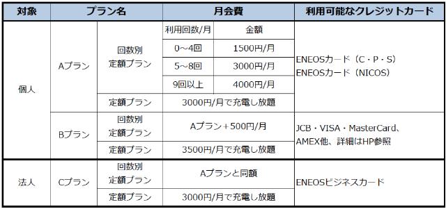 ENEOS EVチャージメンバーカード料金プラン