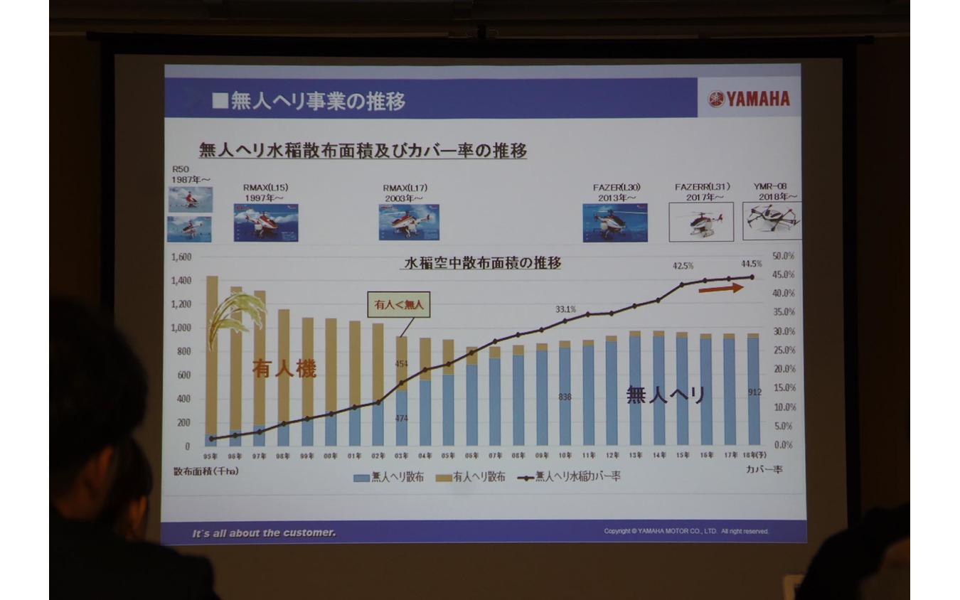 ヤマハの農業用ドローン『YMR-08』発表会