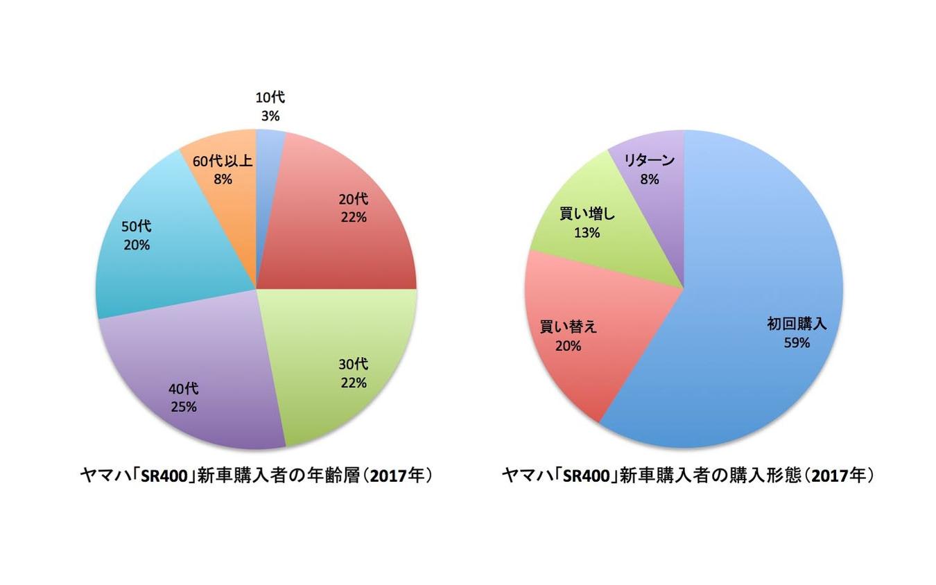 ヤマハ SR400 新車購入車の年齢層と購入形態。幅広い年齢層に受けていることがわかる