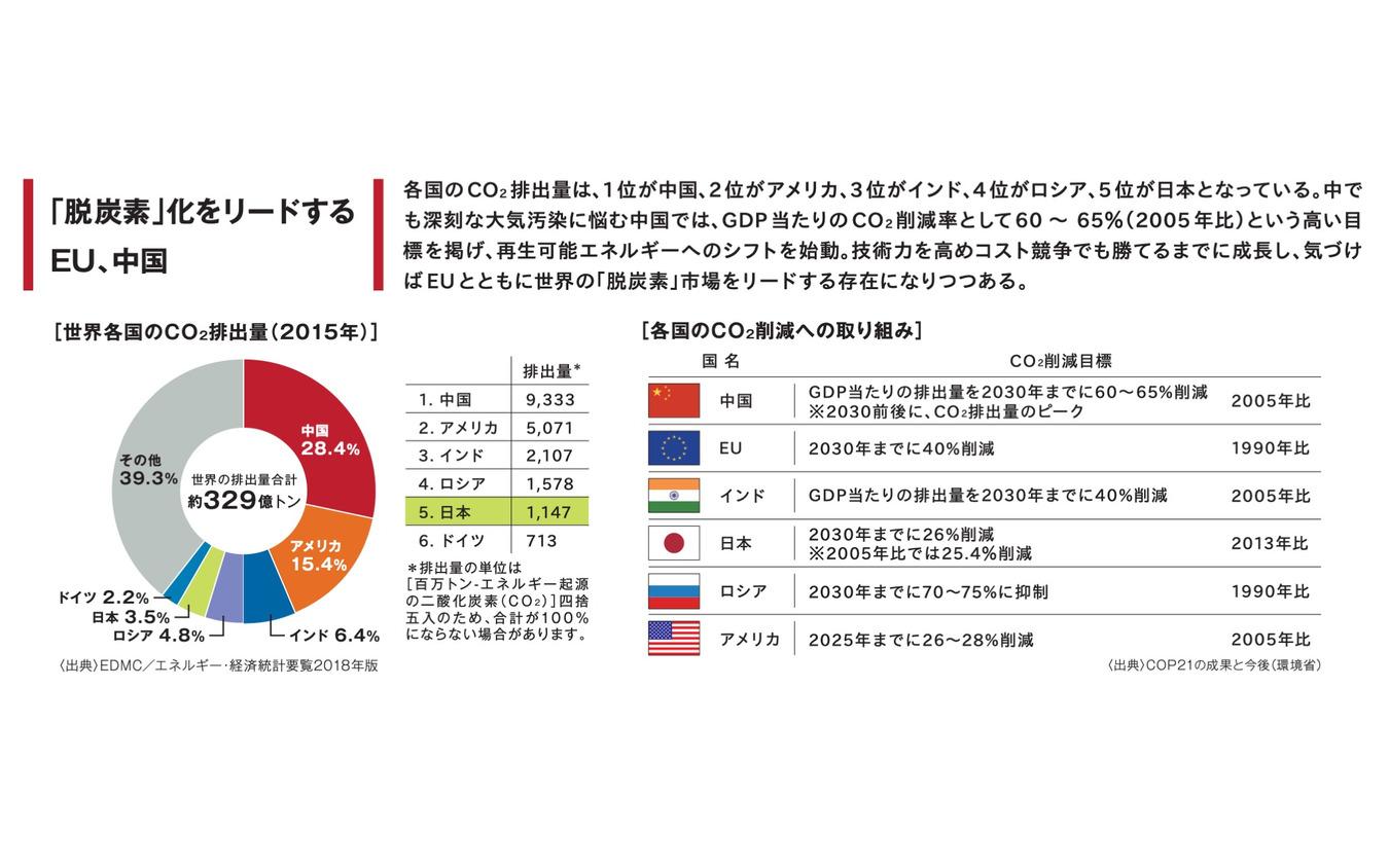 【特集】大変革期に入った自動車産業 果たして日本はどこへ向かうのか