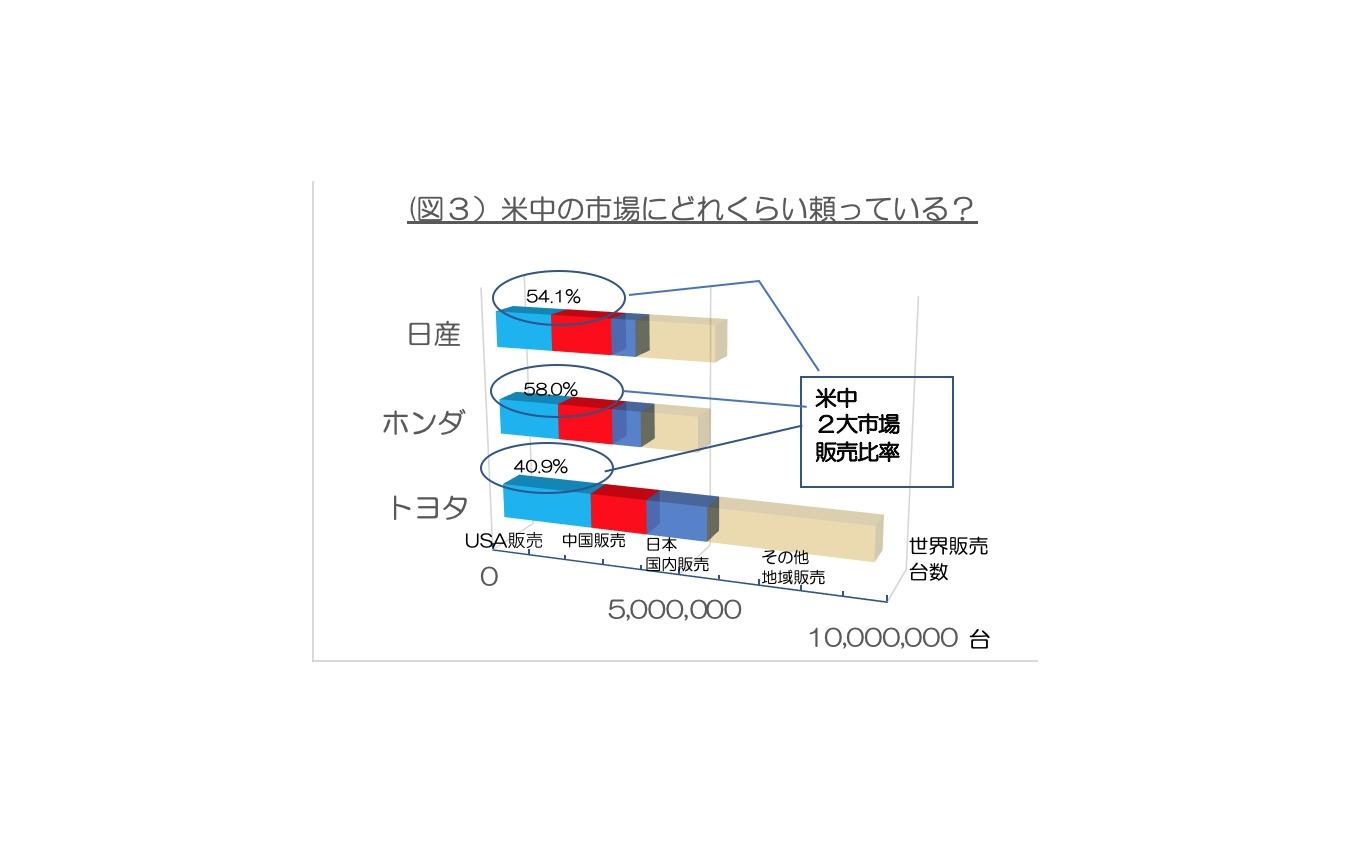 国産3メーカーの2018年米中依存度<図3>(注)データは各社の広報資料と独自取材などから作成。各メーカーの在庫、OEM生産販売については考慮していないので、販売と輸出数字を足したものは生産数字と完全には一致しない。
