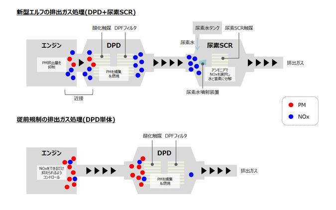 新型エルフの尿素SCRによる排出ガス処理と、従来との違い