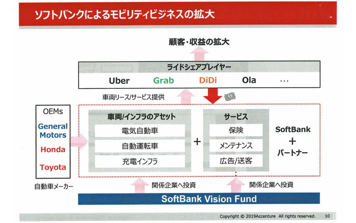 ソフトバンクはライドシェアを核に顧客データ基板の獲得に動いている