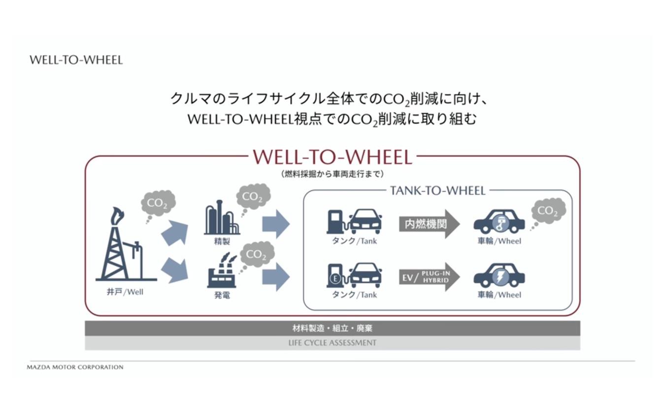 "Well-to-Wheel(サステイナブル""Zoom-Zoom""宣言2030)"