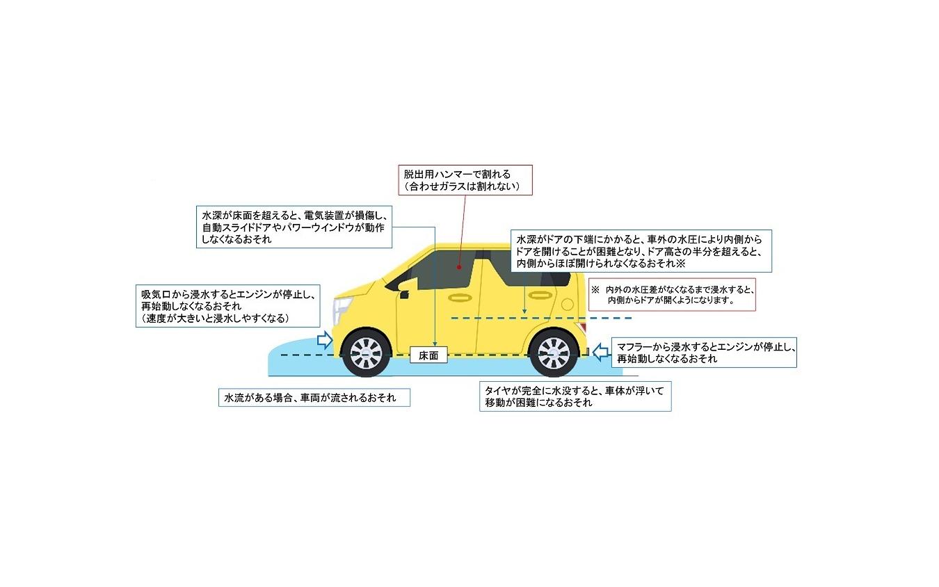自動車が冠水した道路を走行する際に生じる不具合