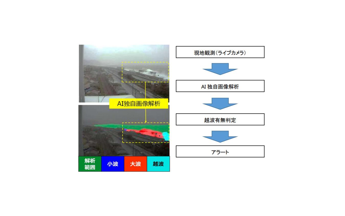 越波リモート監視システムの実証内容