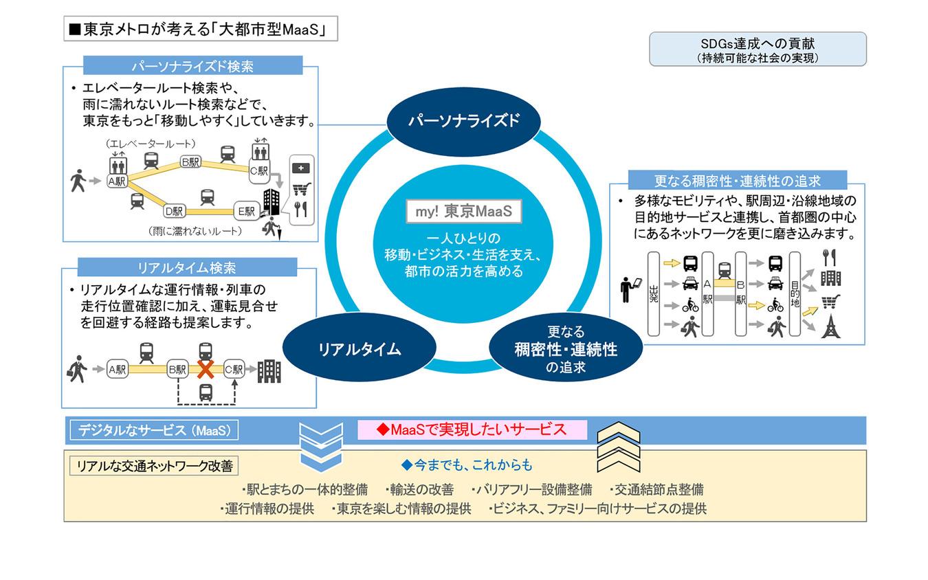 東京メトロが考える大都市型MaaS